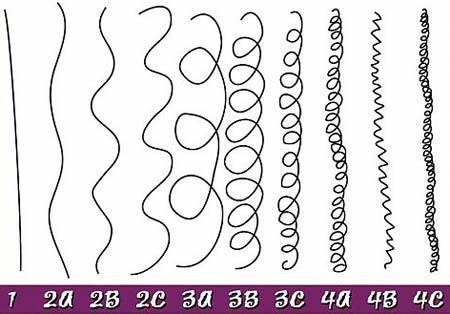 Boucles anglaise boticelli ondulation vague ou cr pue d terminez votre type de boucle - Stijl asiatique ...
