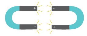 La polarité entre atomes fonctionne à la façon de deux aimants dont les extrémités contraires (positive et négative) s'attirent.