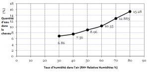 Variations de l'eau contenue dans le cheveu en fonction de l'humidité de l'atmosphère (Avlon Research Center Report 10-37)